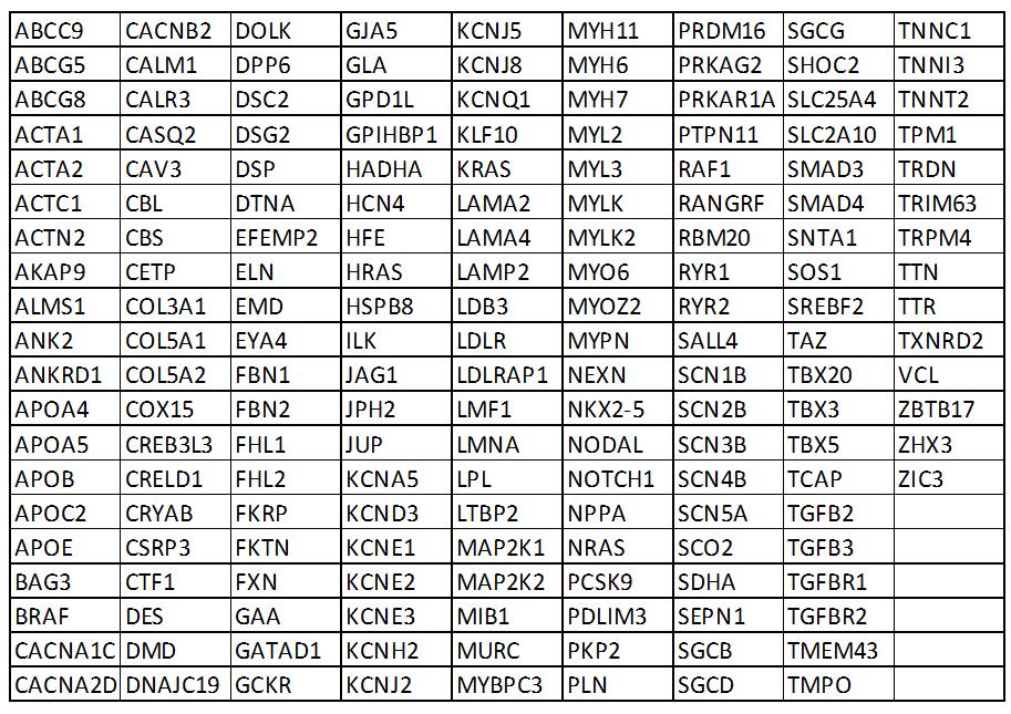 Списък на изследваните гени: